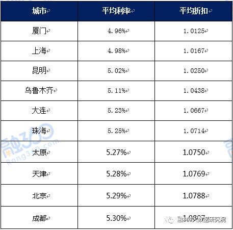 2017年12月中国房贷市场报告:首套利率趋势明朗;年度数据盘点多城上榜