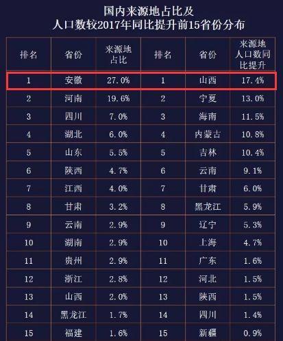 2018人口最多的省_国内人口最多的六个城镇,居然四个都在广东省