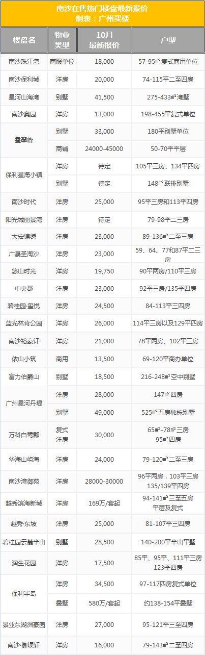 降价潮出现?广州房价抗跌吗?四大实际数据给你详细分析