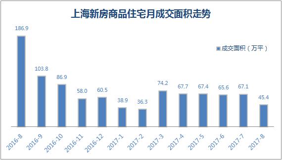 最新上海房价地图出炉!新房均价止跌反涨至48