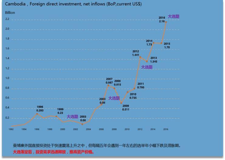 海外投资最耀眼的中心? 柬埔寨,就是它了!