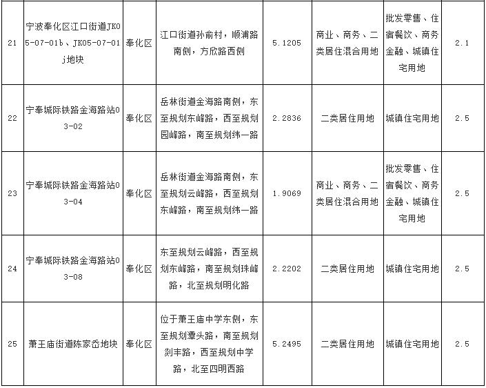7月奉化区7宗地公告出让,8月2日奉化5宗地出让,这些大大缓减了奉城人民的购房压力!
