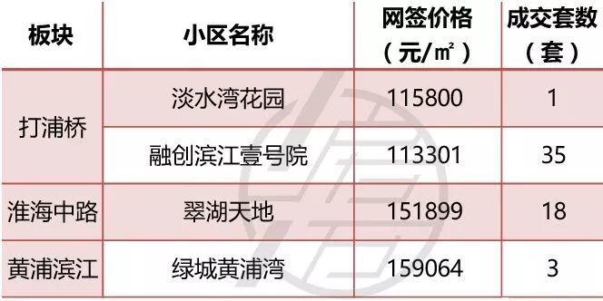 2018年5月上海新房房价上海5月一手房真实成交价