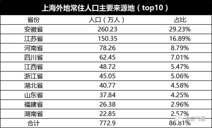 大数据告诉你:上海的住房真的稀缺吗
